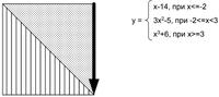 Курсовая работа на Pascal по обработке матрицы (Вариант 7)