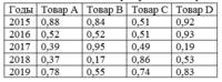Рассчет параметров эффективной диверсификации производства